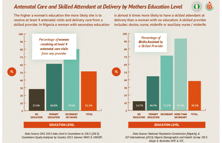 Antenatal care and skilled attendant at delivery by mother's education level in Nigeria